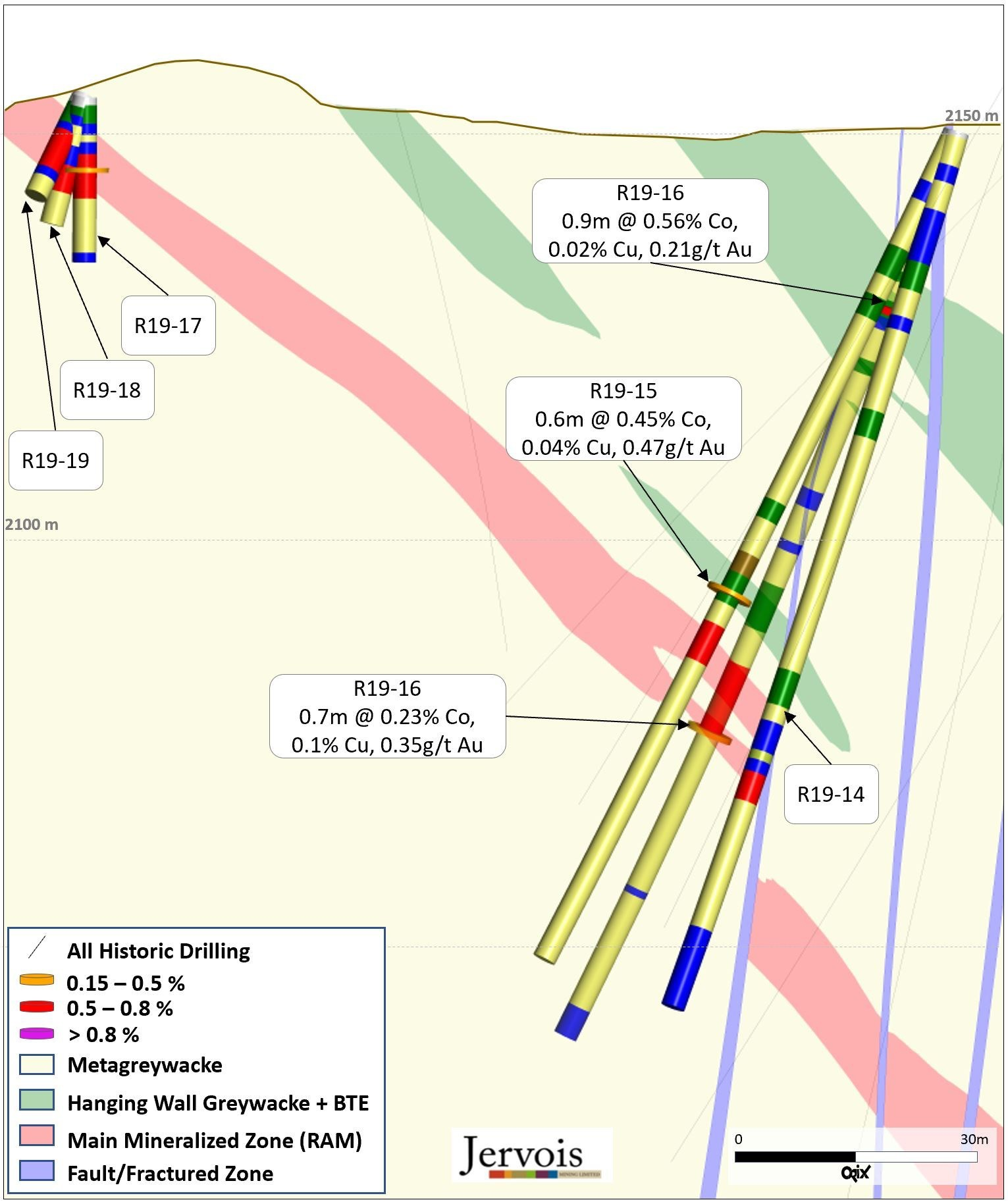 Figure 4: Oblique Cross Section C – ICO 2019 Drilling (CNW Group/Jervois Mining Limited)