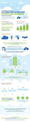 L'IMPULSION DU NUAGE LA CRÉATION D'EMPLOIS ATTEINT DES SOMMETS À TRAVERS LE MONDE (Groupe CNW/Microsoft Canada Co.)