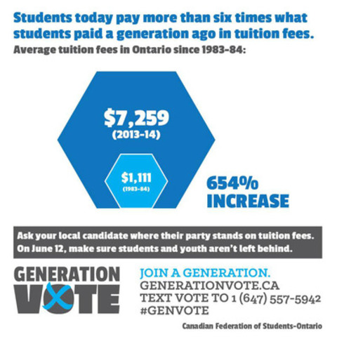 Tuition fees cost students today more than six times what students paid a generation ago. (CNW Group/Canadian Federation of Students - Ontario)