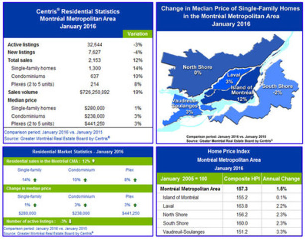 Centris® Residential Sales Statistics – January 2016 (CNW Group/Greater Montréal Real Estate Board)