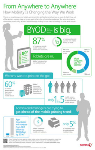 Infographic Xerox Mobile (CNW Group/Xerox Canada)