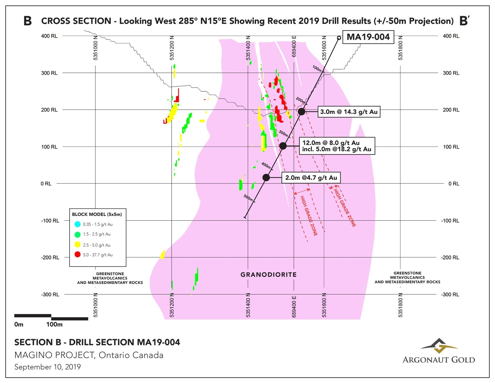 Cross Section B is a section though high grade zones looking west showing highlighted intercepts from drillhole MA19-004.
