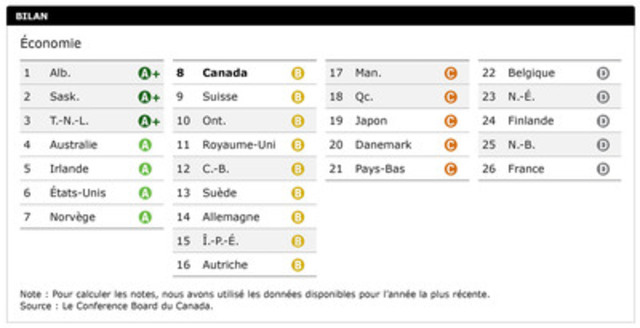 Les performances du Canada : Économie. (Groupe CNW/Le Conference Board du Canada)