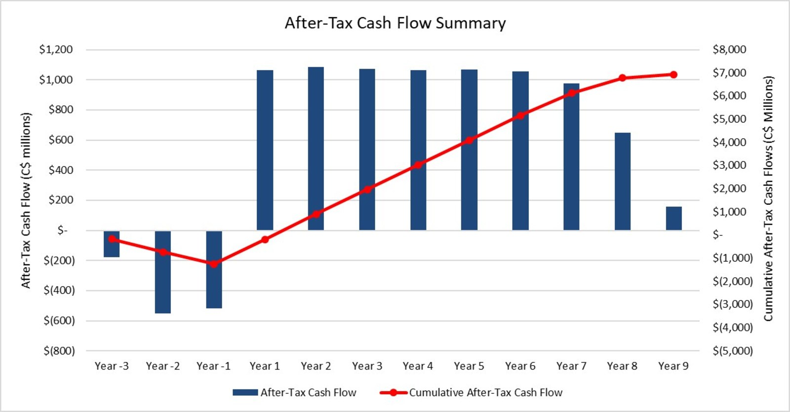 Figure 2 – Arrow Undiscounted Cumulative After-Tax Cash Flow