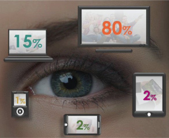 Share of Time Spent Watching by Device (CNW Group/TVB of Canada Inc.)