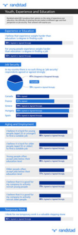 Randstad asked 405 Canadians their opinion on the value of experience over education, the difficulty of entering the job market at different ages and their perspective on job security. This collection of graphics details the highlights. (CNW Group/Randstad Canada)