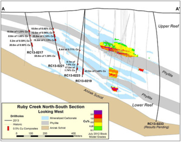 Figure 2: NNE Cross-section through the Ruby Creek Zone (CNW Group/NovaCopper Inc.)