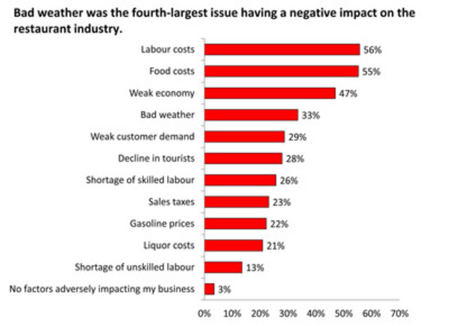 In CRFA's latest Restaurant Outlook Survey, 33 per cent of restaurateurs blamed bad weather for hurting business in the last quarter of 2013. This percentage nearly doubles for December alone. (CNW Group/Canadian Restaurant and Foodservices Association)