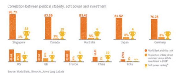 Correlation between political stability, soft power and investment (CNW Group/Grant Thornton LLP)