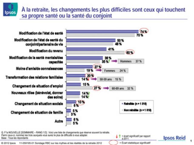 Sondage RBC sur les mythes et les réalités de la retraite 2012 : À la retraite, les changements les plus difficiles sont ceux qui touchent sa propre santé ou la santé du conjoint (Groupe CNW/RBC (French))