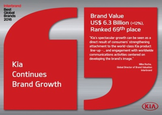 Kia Motors rises to 69th in Interbrand's 2016 Best Global Brands report (CNW Group/KIA Canada Inc.)