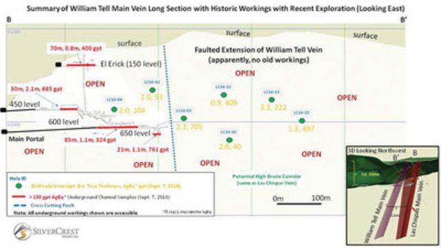 SilverCrest Metals Inc. Sonora Mexico - Las Chispas Project Figure 3 - Summary of William Tell Main Vein Long Section with Historic Workings with Recent Exploration (Looking East) (CNW Group/SilverCrest Metals Inc.)