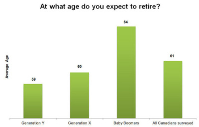 Average age Canadians expect to retire (CNW Group/TD BANK GROUP)