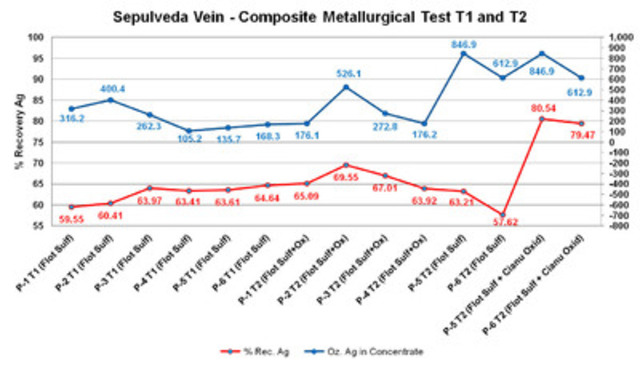 Sepulveda Vein - Composite Metallurgical Test T1 and T2 (CNW Group/Vena Resources Inc.)