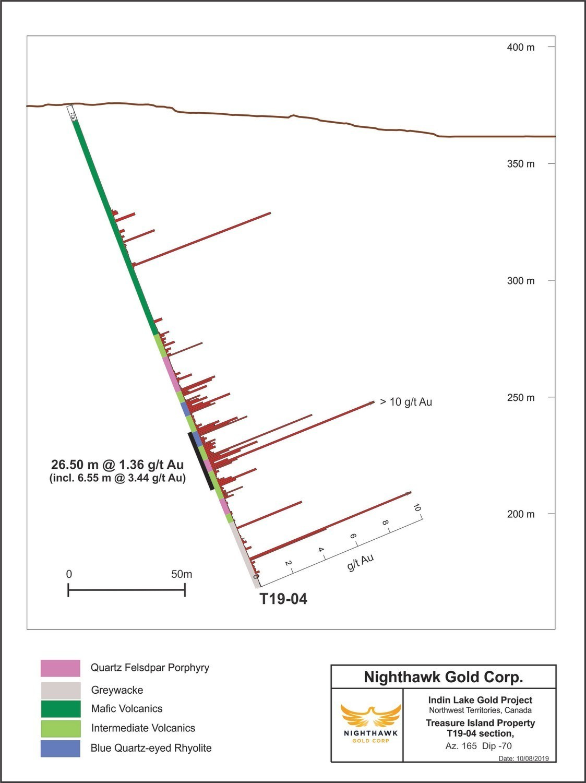 Figure 3. Cross Section – Main Zone - Drillhole T19-04 (CNW Group/Nighthawk Gold Corp.)