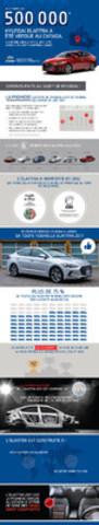 Le 22 mars, la 500 000e Hyundai Elantra a été vendue au Canada. La voiture, une Elantra GL 2017, a été livrée à un client à Montréal, Québec. (Groupe CNW/Hyundai Auto Canada Corp.)