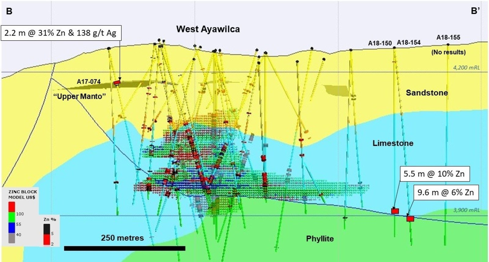 Figure 3.  Long section of West Ayawilca B-B' viewing to the northwest - The Upper Manto within the Goyllar sandstone formation is shown as a 3D projection. Recent infill drill holes at West Ayawilca are not labelled. Existing inferred zinc resources are shown by the red & green hatch