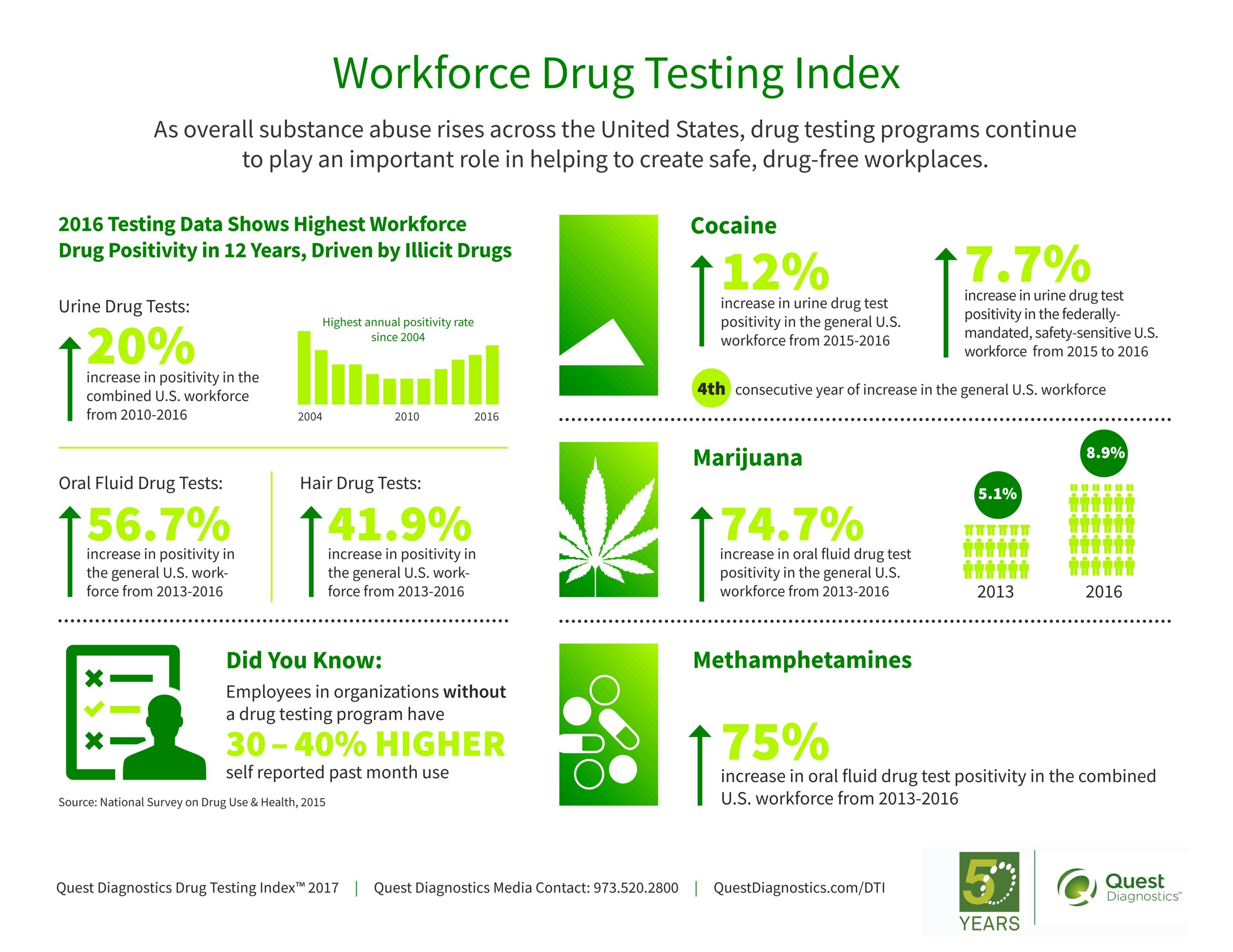 an analysis of drug testing in the workplace List of cons of drug testing in the workplace 1 violation of personal space those who are against drug testing believe that it is a violation of an employee's personal space and their rights to their own free time.