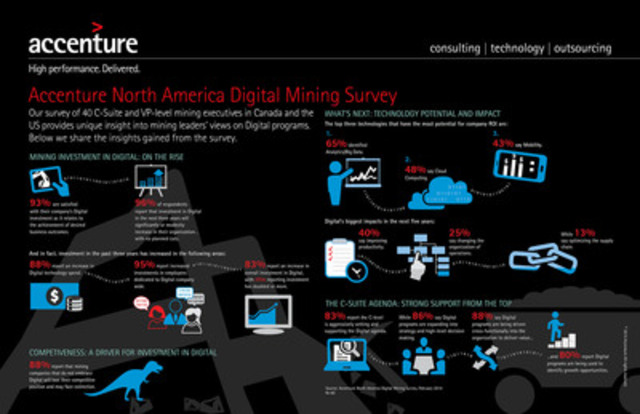 North American metals and mining companies' investment in digital has increased over the past three years, and will continue to rise as companies seek to disrupt traditional business models to maintain their competitive position, control costs and stay viable, according to the Accenture North America Digital Mining Survey. (CNW Group/Accenture)