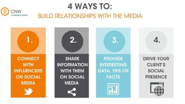 Build Relationships with the Media and Earn More Media For Your Clients (CNW Group/CNW Group Ltd.)