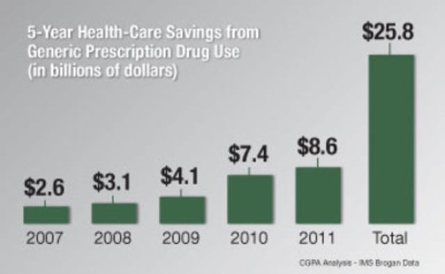 5-Year Health-Care Savings from Generic Prescription Drug Use - in billions of dollars (CNW Group/Canadian Generic Pharmaceutical Association)