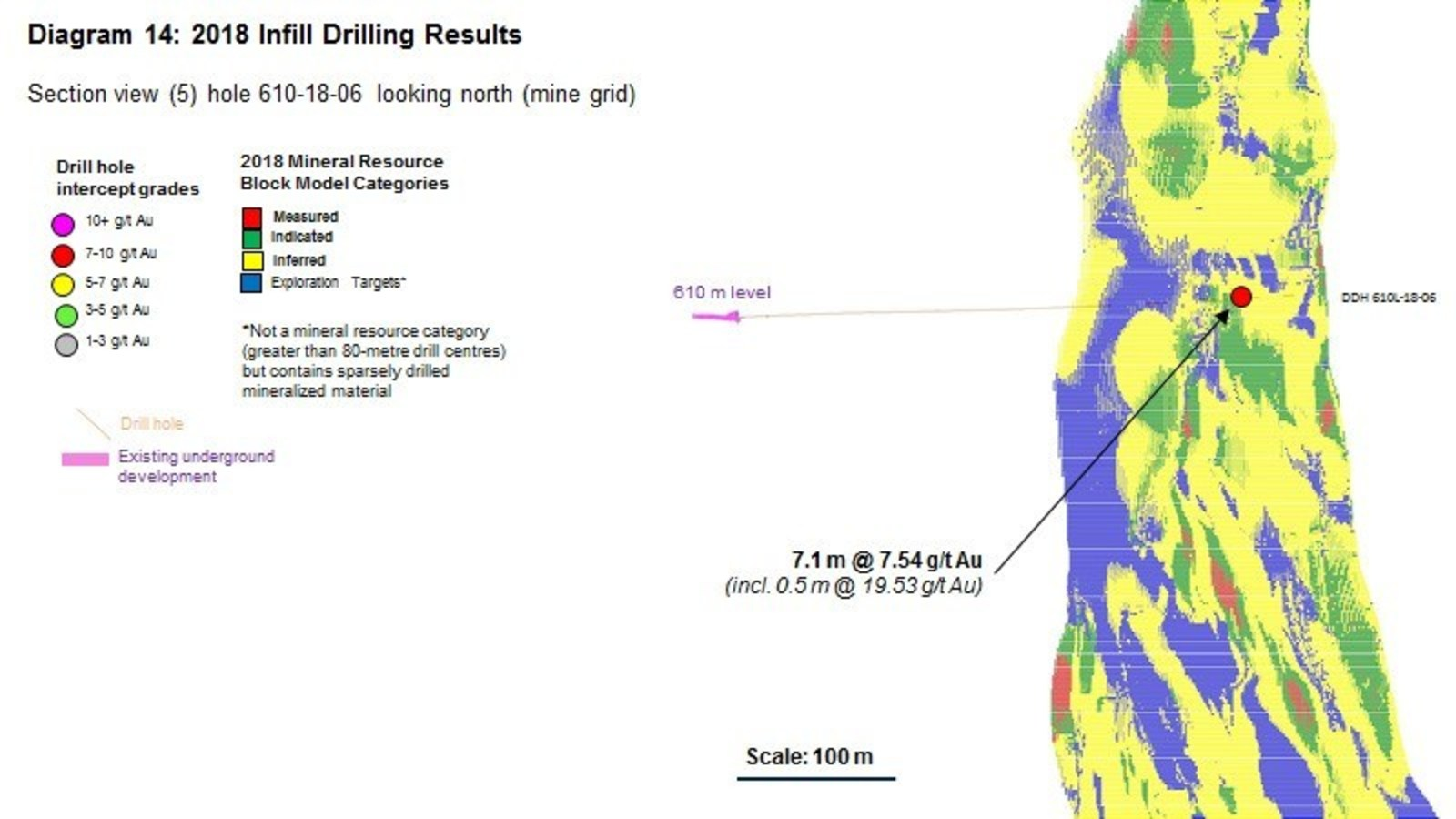 Diagram 14 : 2018 Infill Drilling Results
