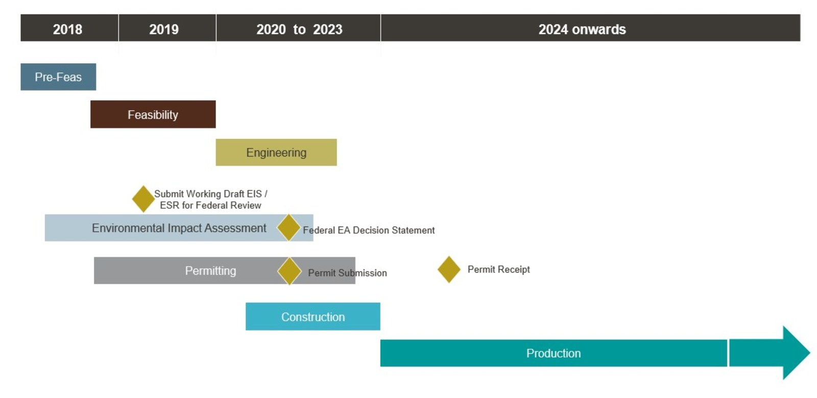 Figure 6: Century Project Integrated Schedule and Timeline. Production is subject to receipt of permits and positive feasibility study.