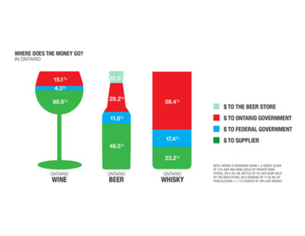 Where does the money go? (CNW Group/Spirits Canada)