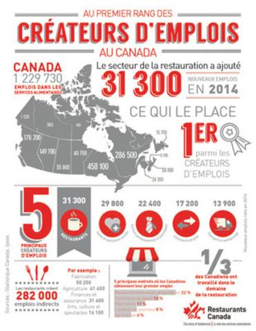 Infographique: Au premier rang des créateurs d'emplois (Groupe CNW/Restaurants Canada)