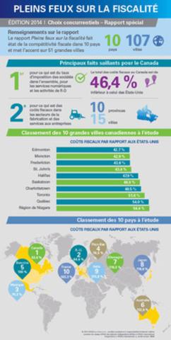 Choix concurrentiels 2014 : Pleins feux sur la fiscalité - Guide de KPMG sur les coûts fiscaux des entreprises à l'étranger (Groupe CNW/KPMG LLP)