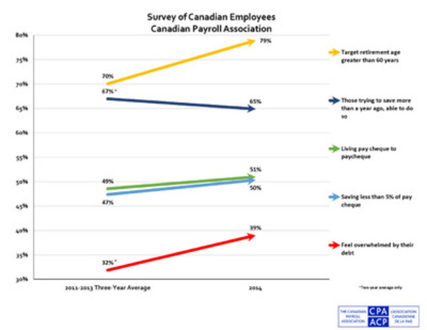 Most key indicators in the sixth annual National Payroll Week Research Survey, conducted by the Canadian Payroll Association point to a weakening financial picture for working Canadians across the country. More are living pay cheque to pay cheque, saving less, postponing retirement and feeling overwhelmed by debt. (CNW Group/Canadian Payroll Association)