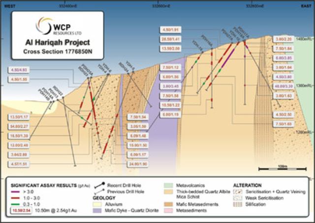 Figure 4 Al Hariqah Geology and Drill Hole Cross Section 1776850N (CNW Group/Cantex Mine Development Corp.)