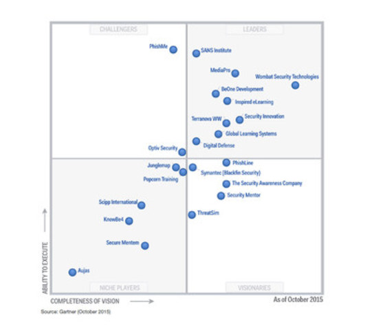 Magic Quadrant for Security Awareness Computer-Based Training (CNW Group/Terranova Worldwide Corporation)