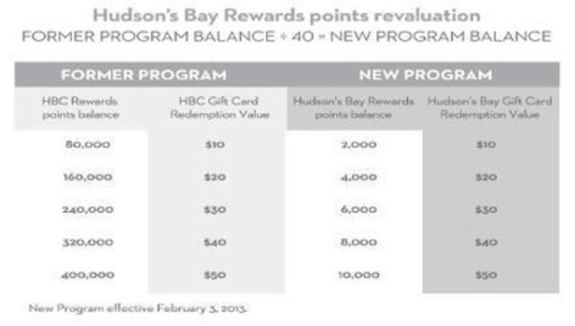 Hudson's Bay Rewards points revaluation (CNW Group/HBC)