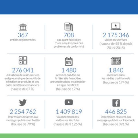 L'ACFC publie son rapport annuel 2015-2016 (Groupe CNW/Agence de la consommation en matière financière du Canada)