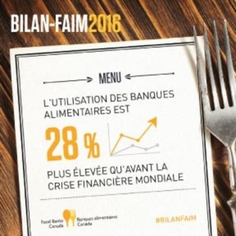 L'utilisation des banques alimentaires est 28 % plus élevée qu'avant la crise financière mondial (Groupe CNW/Banques alimentaires Canada)