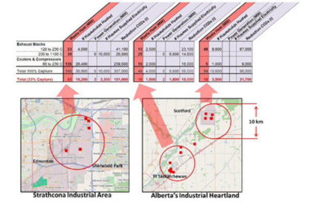 Figure 1:  Aggregate summary of the amount of potentially recoverable waste heat from exhaust stacks and coolers and compressors across the heat islands identified in the two industrial areas. Energy sources which had high levels of pollutants or other associated risks are NOT included in this summary. The diameter of each red circle is 10 km. (CNW Group/Alberta Innovates)