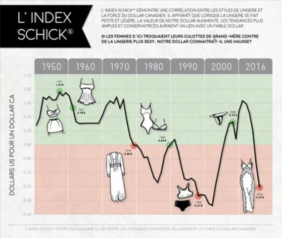 Les culottes de grand-mère sont-elles responsables du déclin du dollar Canadien? (Groupe CNW/Schick Hydro)