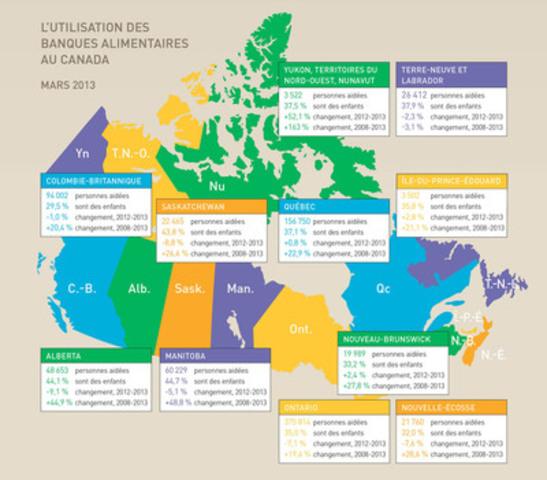 L'Utilisation des Banques Alimentaires au Canada (Groupe CNW/Banques alimentaires Canada)