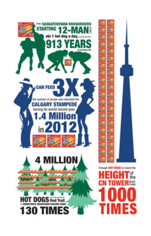 Infographie nationale (Groupe CNW/Les Aliments Maple Leaf Inc.)