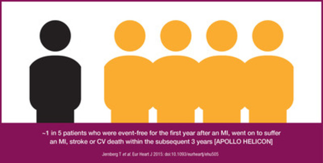~1 in 5 post-MI patients who were event-free for the first year after a heart attack, went on to suffer a heart attack, stroke or cardiovascular death in the subsequent 3 years. (CNW Group/AstraZeneca Canada Inc.)