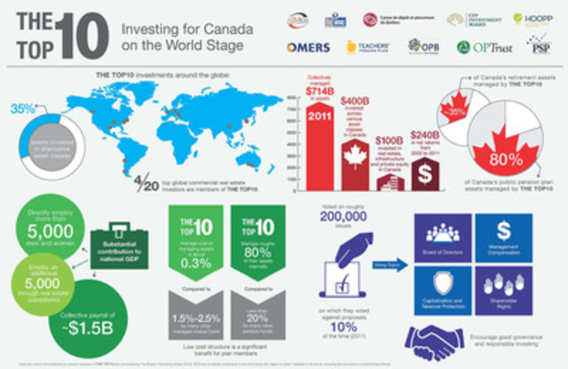 The Top Ten - Investing for Canada on the World Stage (CNW Group/The Top 10)