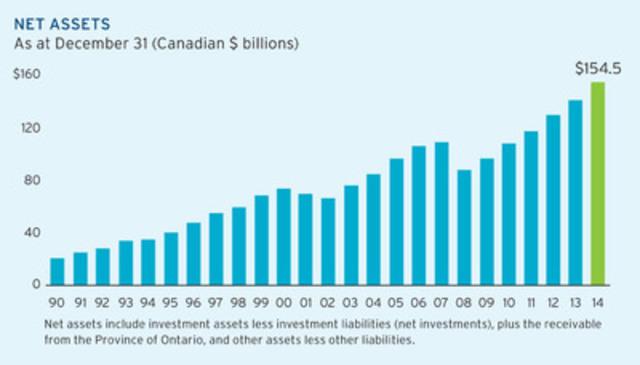 Net Assets graph (CNW Group/Ontario Teachers' Pension Plan)