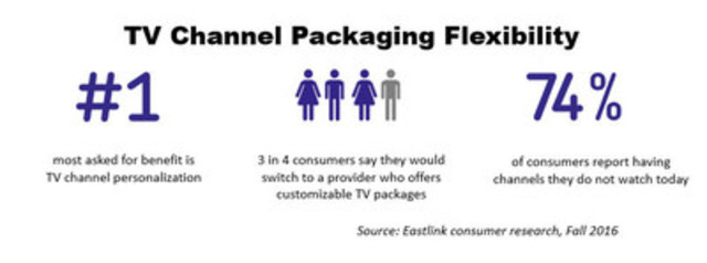 Eastlink's TV Channel Exchange gives consumers true flexibility. (CNW Group/Eastlink)