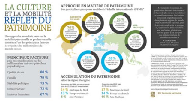 Les millionnaires mobiles placent la famille et la qualité de vie au-dessus des intérêts financiers, selon RBC Gestion de patrimoine (Groupe CNW/RBC (French))