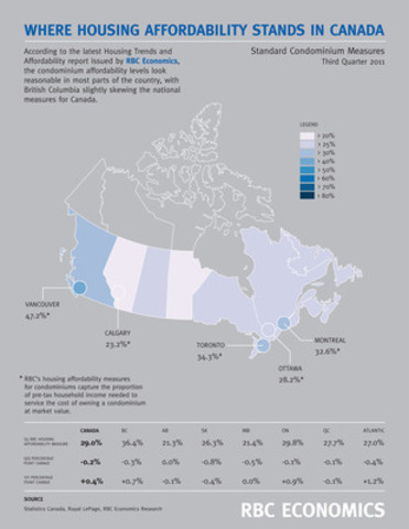 Where housing affordability stands in Canada - Standard condominium measures. (CNW Group/RBC)
