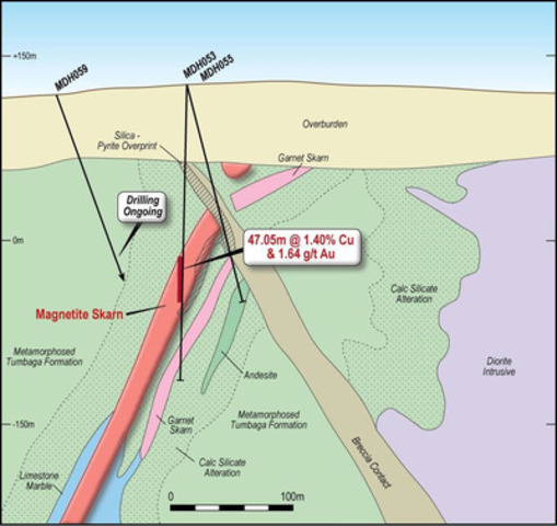 Figure 3 - Cross Section of South Mineralised Zone showing new geological interpretation associated with MDH 053 and MDH 055 (Section B shown on Figure 1) (CNW Group/RTG Mining Inc.)