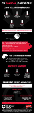 Entrepreneurship is an attractive and accessible option for an increasing number of Canadians. SOURCE: Staples Canada / Startup Canada. (CNW Group/Staples Canada Inc.)
