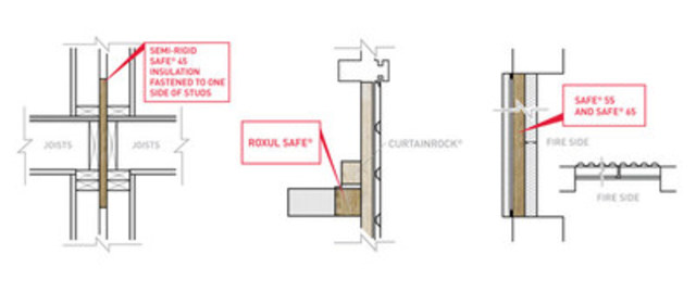 ROXUL® SAFE®, ROXUL SAFE® 45, ROXUL SAFE® 55 and ROXUL SAFE® 65 are specifically engineered and produced as a fire-stopping material for use in commercial, industrial and residential buildings. ROXUL SAFE® products are fire resistant up to 2,150˚F (1,177˚C). ASTM testing demonstrates the products' non-combustibility and additional benefits such as not contributing to toxic smoke/gases or flame spread. (CNW Group/Roxul Inc.)