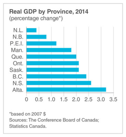 Real GDP by Province in 2014 (CNW Group/Conference Board of Canada)